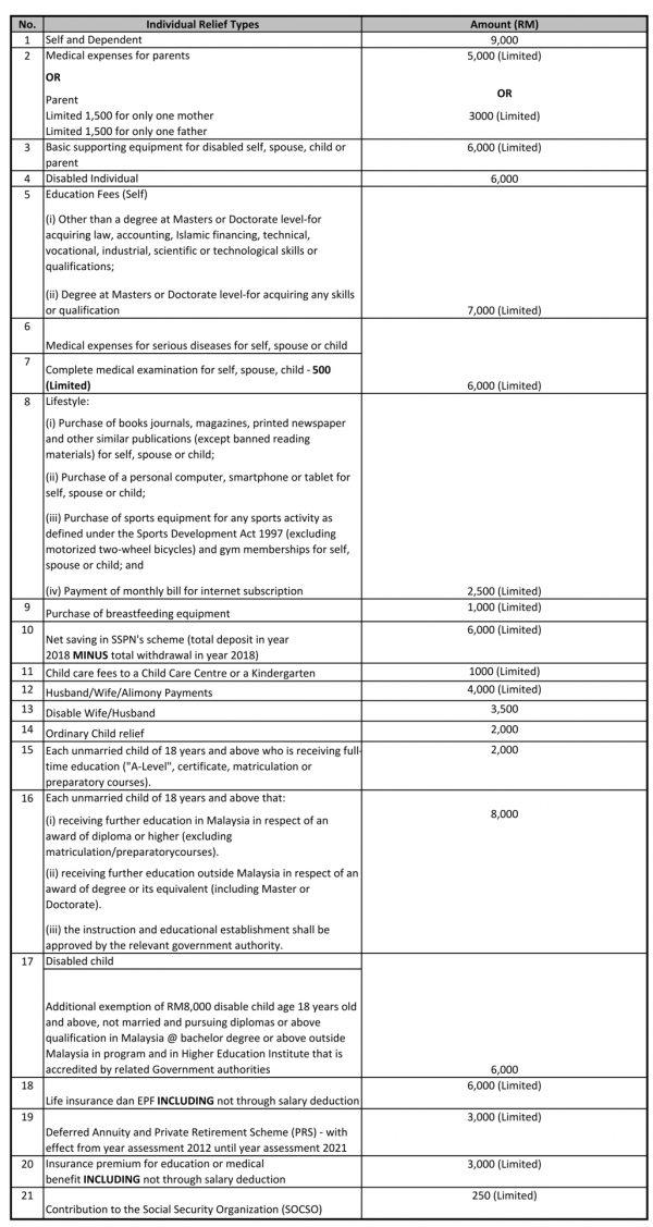 Individual Tax Relief For Ya 2018 Kk Ho Co